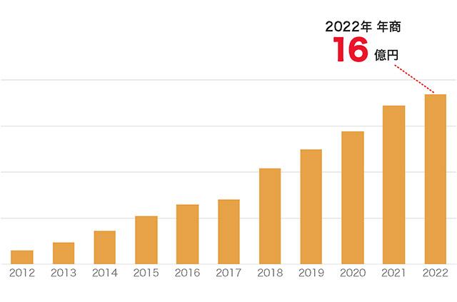 2019年 年商 15.4億円